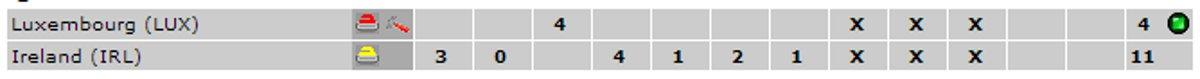 ECCC-IRL-LUX-Scoreline