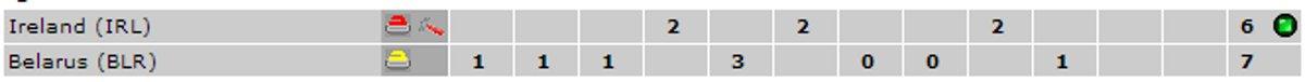 IRL-BLR-Scoreline