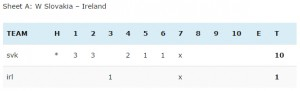 EEC-C-Group-2014-L-SVK-linescore