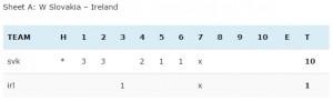 EEC-C-Group-2014-L-SVK-linescore